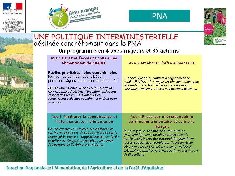 Direction Régionale de lAlimentation, de lAgriculture et de la Forêt dAquitaine UNE POLITIQUE INTERMINISTERIELLE déclinée concrètement dans le PNA PNA