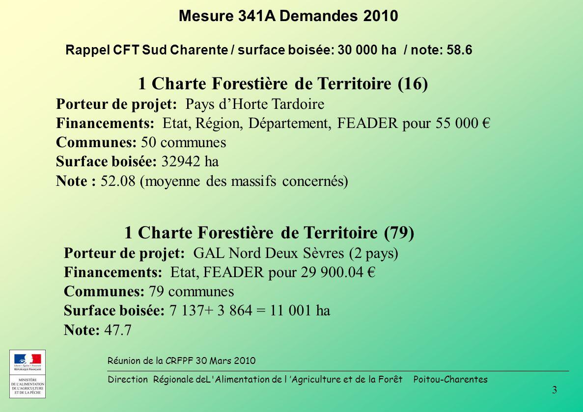 Direction Régionale deL Alimentation de l Agriculture et de la Forêt Poitou-Charentes Réunion de la CRFPF 30 Mars 2010 3 Mesure 341A Demandes 2010 1 Charte Forestière de Territoire (16) Porteur de projet: Pays dHorte Tardoire Financements: Etat, Région, Département, FEADER pour 55 000 Communes: 50 communes Surface boisée: 32942 ha Note : 52.08 (moyenne des massifs concernés) 1 Charte Forestière de Territoire (79) Porteur de projet: GAL Nord Deux Sèvres (2 pays) Financements: Etat, FEADER pour 29 900.04 Communes: 79 communes Surface boisée: 7 137+ 3 864 = 11 001 ha Note: 47.7 Rappel CFT Sud Charente / surface boisée: 30 000 ha / note: 58.6