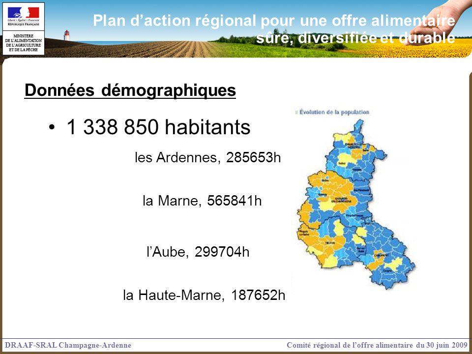1 338 850 habitants les Ardennes, 285653h la Marne, 565841h lAube, 299704h la Haute-Marne, 187652h Données démographiques DRAAF-SRAL Champagne-ArdenneComité régional de loffre alimentaire du 30 juin 2009 Plan daction régional pour une offre alimentaire sûre, diversifiée et durable