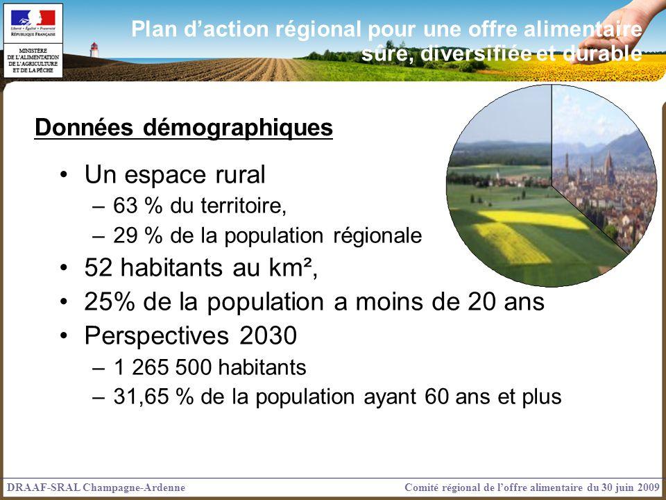 Un espace rural –63 % du territoire, –29 % de la population régionale 52 habitants au km², 25% de la population a moins de 20 ans Perspectives 2030 –1 265 500 habitants –31,65 % de la population ayant 60 ans et plus Données démographiques DRAAF-SRAL Champagne-ArdenneComité régional de loffre alimentaire du 30 juin 2009 Plan daction régional pour une offre alimentaire sûre, diversifiée et durable