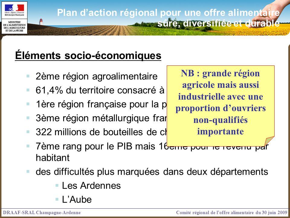 2ème région agroalimentaire 61,4% du territoire consacré à l'agriculture 1ère région française pour la production de fonte 3ème région métallurgique f