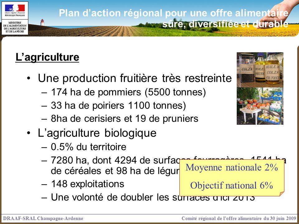 Une production fruitière très restreinte –174 ha de pommiers (5500 tonnes) –33 ha de poiriers 1100 tonnes) –8ha de cerisiers et 19 de pruniers Lagriculture biologique –0.5% du territoire –7280 ha, dont 4294 de surfaces fourragères, 1541 ha de céréales et 98 ha de légumes (134 en 2006) –148 exploitations –Une volonté de doubler les surfaces dici 2013 Moyenne nationale 2% Objectif national 6% Lagriculture DRAAF-SRAL Champagne-ArdenneComité régional de loffre alimentaire du 30 juin 2009 Plan daction régional pour une offre alimentaire sûre, diversifiée et durable
