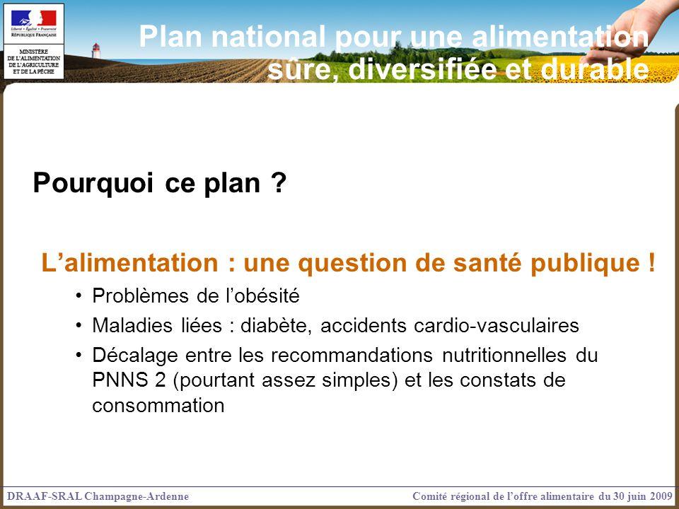 Pourquoi ce plan ? Lalimentation : une question de santé publique ! Problèmes de lobésité Maladies liées : diabète, accidents cardio-vasculaires Décal