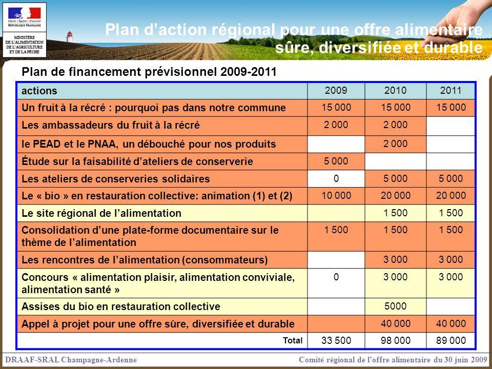 actions 200920102011 Un fruit à la récré : pourquoi pas dans notre commune 15 000 Les ambassadeurs du fruit à la récré 2 000 le PEAD et le PNAA, un dé