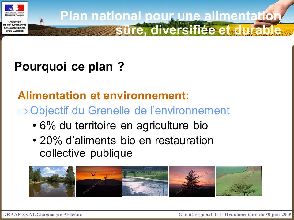 Pourquoi ce plan ? Alimentation et environnement: Objectif du Grenelle de lenvironnement 6% du territoire en agriculture bio 20% daliments bio en rest