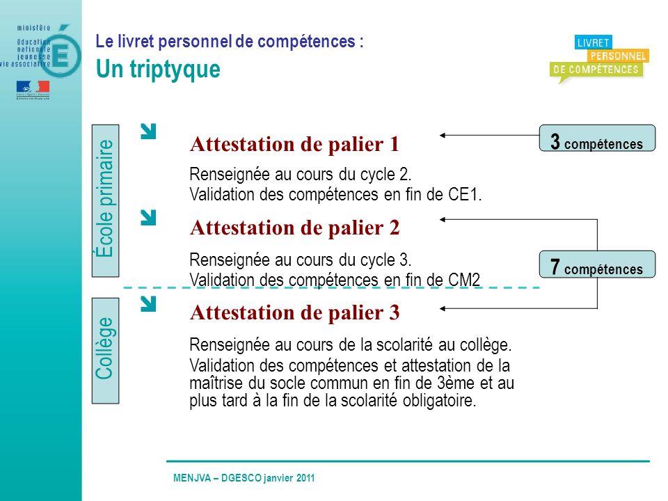 École primaire Collège Le livret personnel de compétences : Un triptyque Attestation de palier 1 Renseignée au cours du cycle 2. Validation des compét