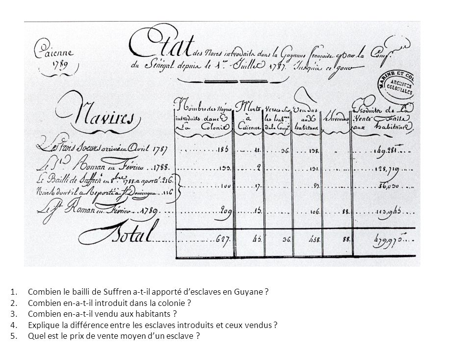 1.Combien le bailli de Suffren a-t-il apporté desclaves en Guyane ? 2.Combien en-a-t-il introduit dans la colonie ? 3.Combien en-a-t-il vendu aux habi