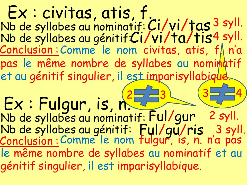 Ex : civitas, atis, f. Nb de syllabes au nominatif: Nb de syllabes au génitif: Ci/vi/tas Ci/vi/ta/tis 3 syll. 4 syll. 2 3 Comme le nom civitas, atis,