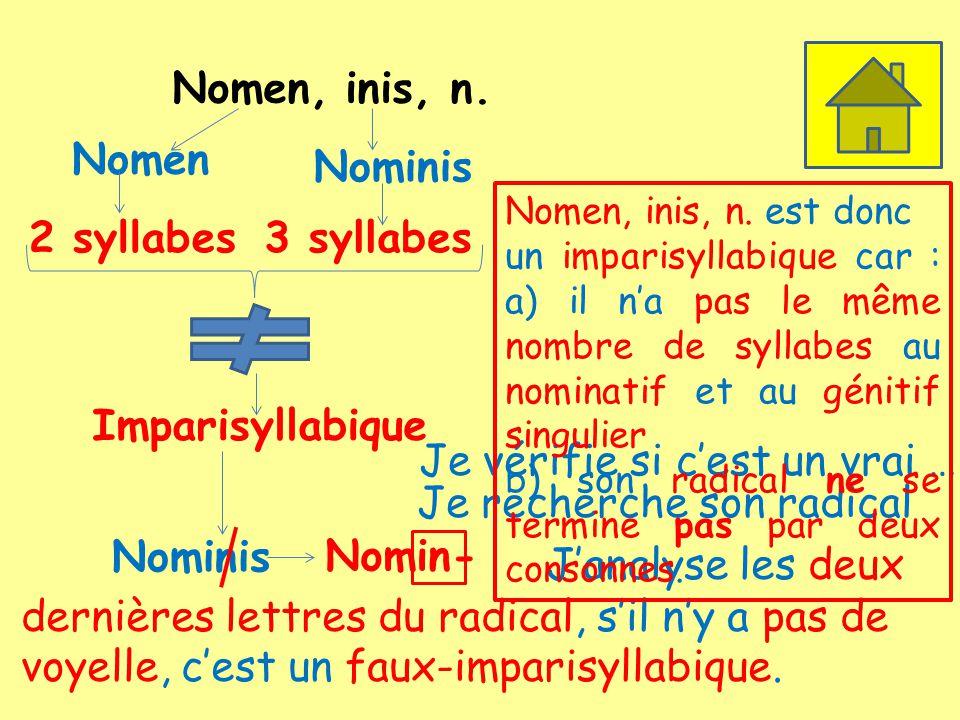 Nomen, inis, n. Nomen 2 syllabes Nominis 3 syllabes Imparisyllabique Je vérifie si cest un vrai … Je recherche son radical Nominis Nomin- Janalyse les