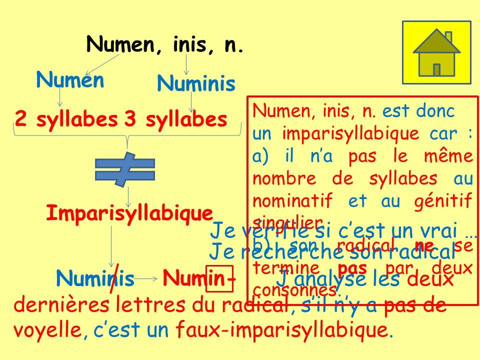 Numen, inis, n. Numen 2 syllabes Numinis 3 syllabes Imparisyllabique Je vérifie si cest un vrai … Je recherche son radical Numinis Numin- Janalyse les