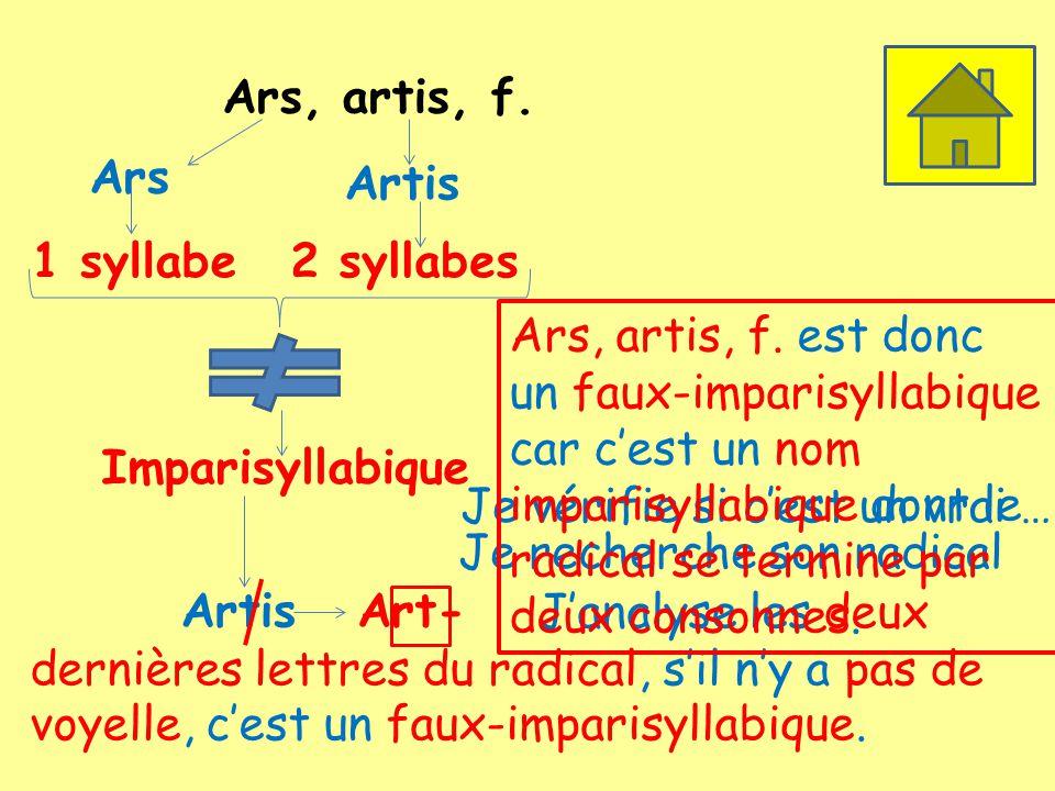 Ars, artis, f. Ars 1 syllabe Artis 2 syllabes Imparisyllabique Je vérifie si cest un vrai … Je recherche son radical ArtisArt- Janalyse les deux derni