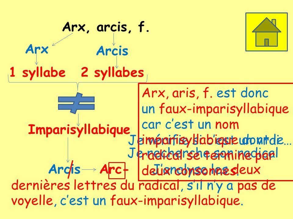 Arx, arcis, f. Arx 1 syllabe Arcis 2 syllabes Imparisyllabique Je vérifie si cest un vrai … Je recherche son radical ArcisArc- Janalyse les deux derni