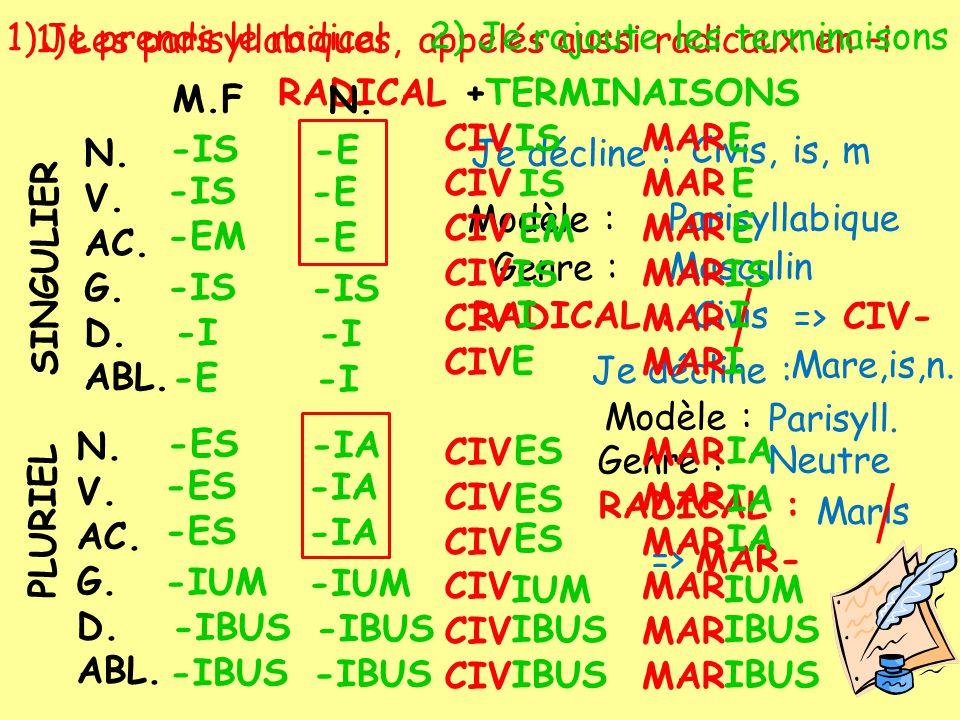 1)Les parisyllabiques, appelés aussi radicaux en –i N. V. AC. G. D. ABL. N. V. AC. G. D. ABL. RADICAL + SINGULIER PLURIEL TERMINAISONS M.F -IS -EM -I