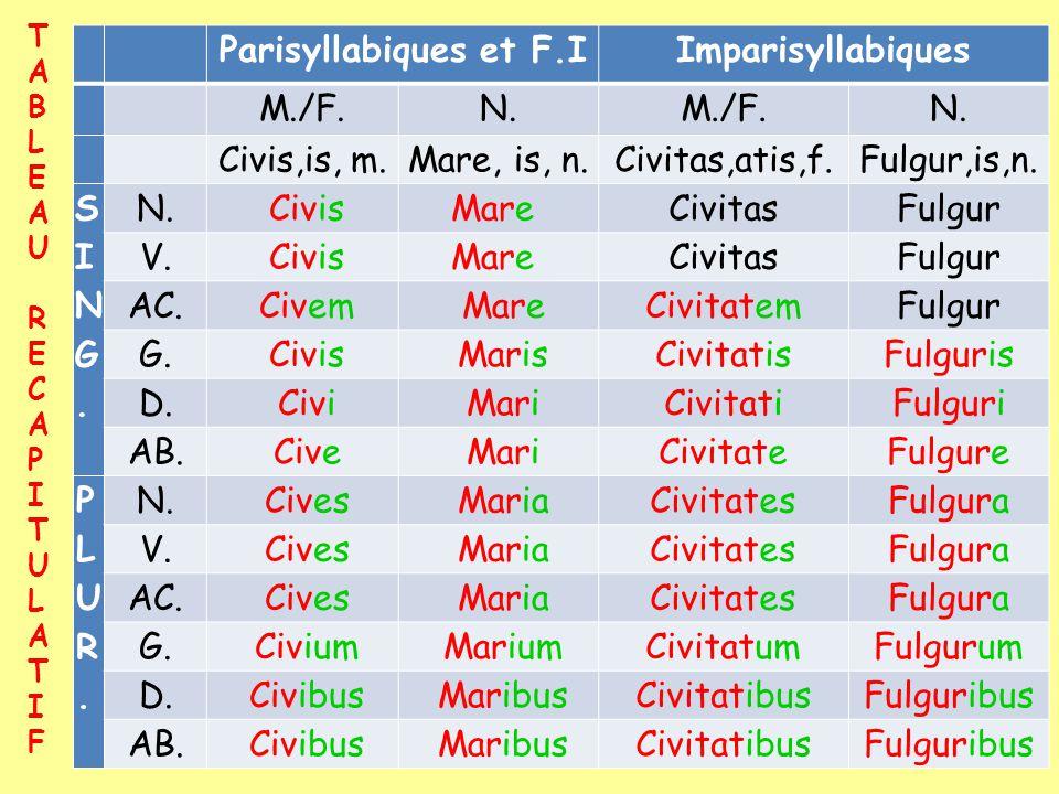 Parisyllabiques et F.IImparisyllabiques M./F.N.M./F.N. Civis,is, m.Mare, is, n.Civitas,atis,f.Fulgur,is,n. SING.SING. N. CivisMare CivitasFulgur V. Ci
