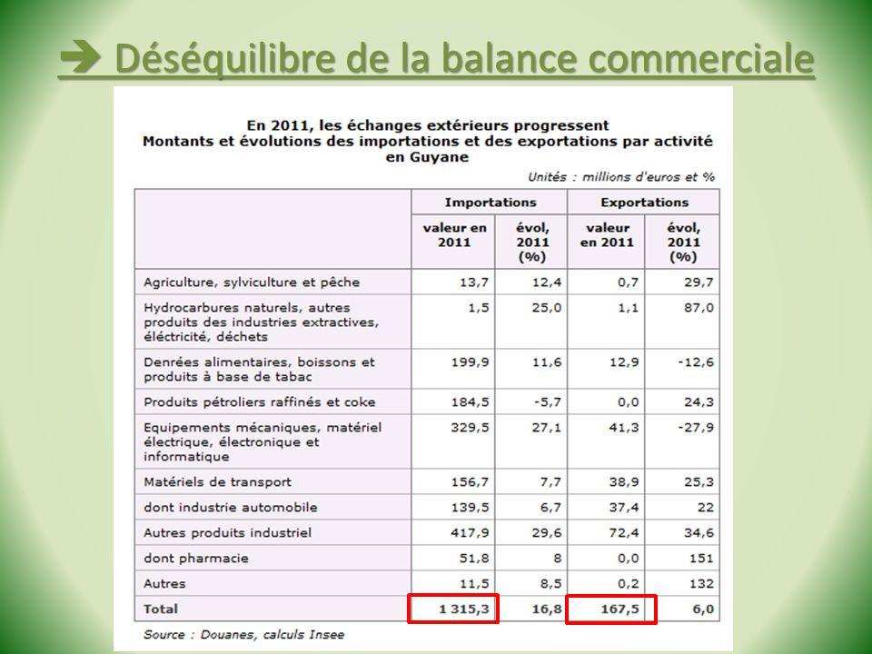 Déséquilibre de la balance commerciale Déséquilibre de la balance commerciale Stage Géo de la Guyane - 2013