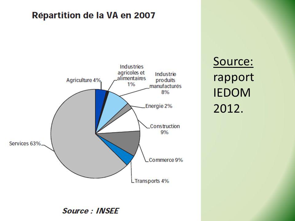 Source: rapport IEDOM 2012. Stage Géo de la Guyane - 2013