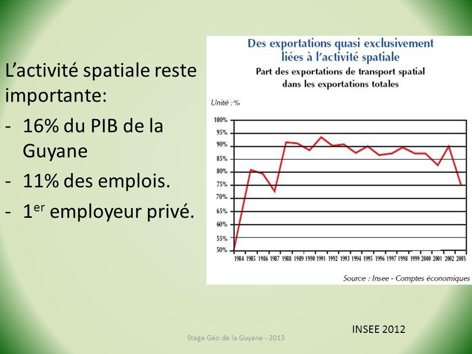 Lactivité spatiale reste importante: -16% du PIB de la Guyane -11% des emplois. -1 er employeur privé. Stage Géo de la Guyane - 2013 INSEE 2012