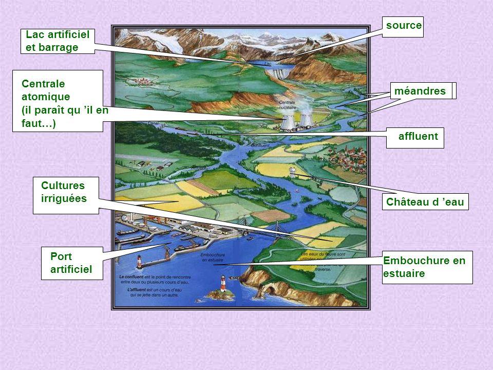 source Lac artificiel et barrage méandres Centrale atomique (il paraît qu il en faut…) affluent Cultures irriguées Embouchure en estuaire Port artificiel Château d eau