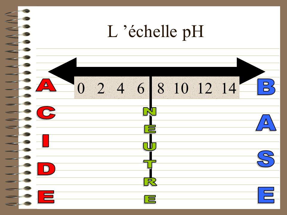 Le pH et les indicateurs acido- basiques Les indicateurs sont des substances qui changent de couleurs selon le degré d acidité. Le tournesol et la phé