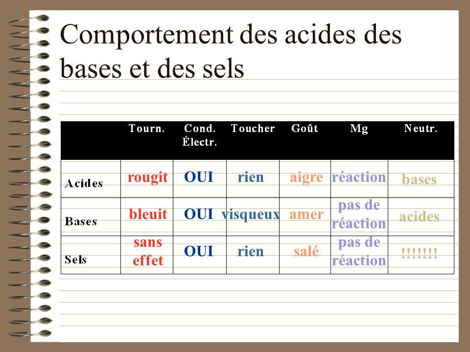 Propriétés des acides, des bases et des sels