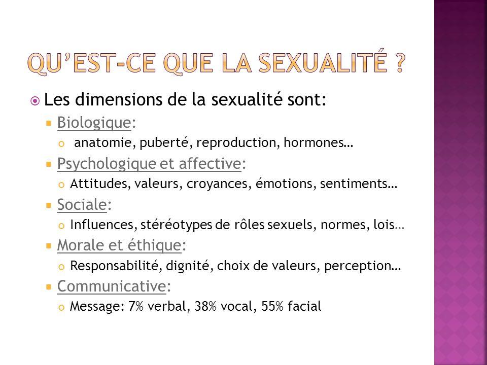 Les dimensions de la sexualité sont: Biologique: anatomie, puberté, reproduction, hormones… Psychologique et affective: Attitudes, valeurs, croyances, émotions, sentiments… Sociale: Influences, stéréotypes de rôles sexuels, normes, lois… Morale et éthique: Responsabilité, dignité, choix de valeurs, perception… Communicative: Message: 7% verbal, 38% vocal, 55% facial