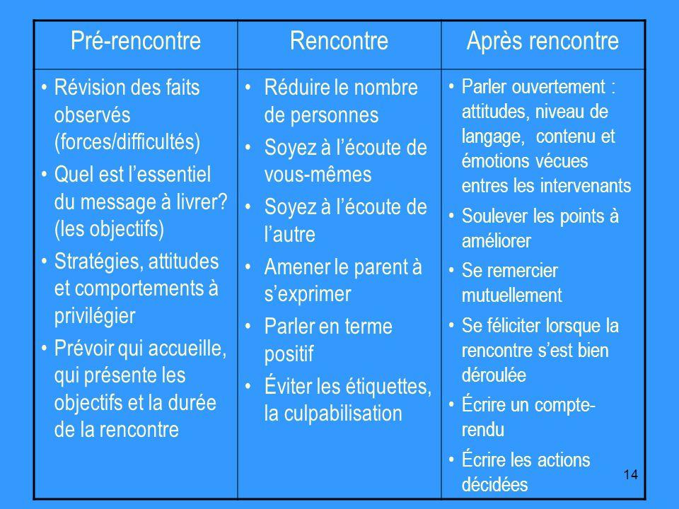 14 Pré-rencontreRencontreAprès rencontre Révision des faits observés (forces/difficultés) Quel est lessentiel du message à livrer.