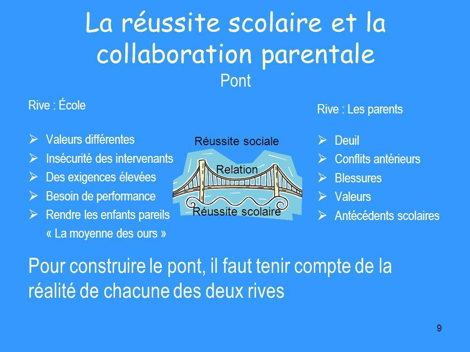 9 La réussite scolaire et la collaboration parentale Pont Rive : École Valeurs différentes Insécurité des intervenants Des exigences élevées Besoin de