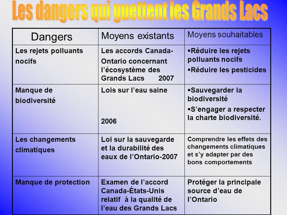 Dangers Moyens existants Moyens souhaitables Les rejets polluants nocifs Les accords Canada- Ontario concernant lécosystème des Grands Lacs 2007 Rédui