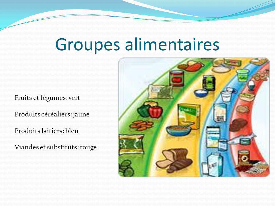 Combien de portions devons-nous manger par jour pour chaque groupe alimentaire.