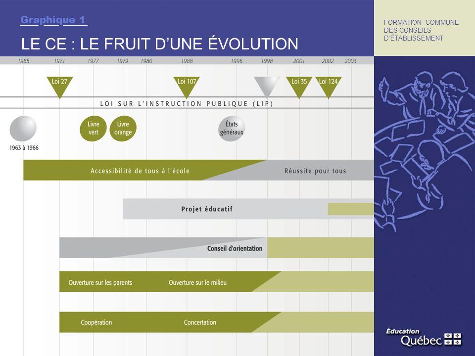 Graphique 1 LE CE : LE FRUIT DUNE ÉVOLUTION FORMATION COMMUNE DES CONSEILS DÉTABLISSEMENT