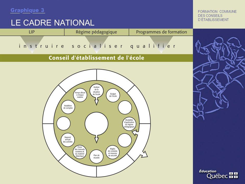 LE CADRE NATIONAL FORMATION COMMUNE DES CONSEILS DÉTABLISSEMENT Graphique 3