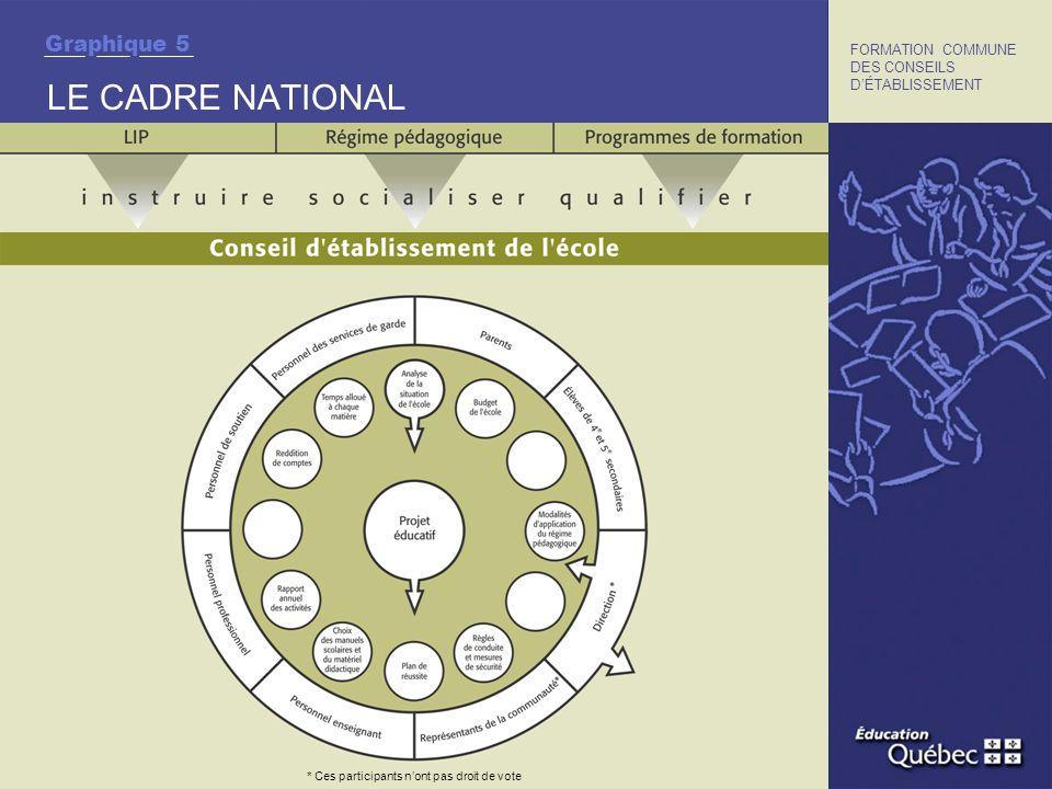 LE CADRE NATIONAL FORMATION COMMUNE DES CONSEILS DÉTABLISSEMENT Graphique 5 * Ces participants nont pas droit de vote