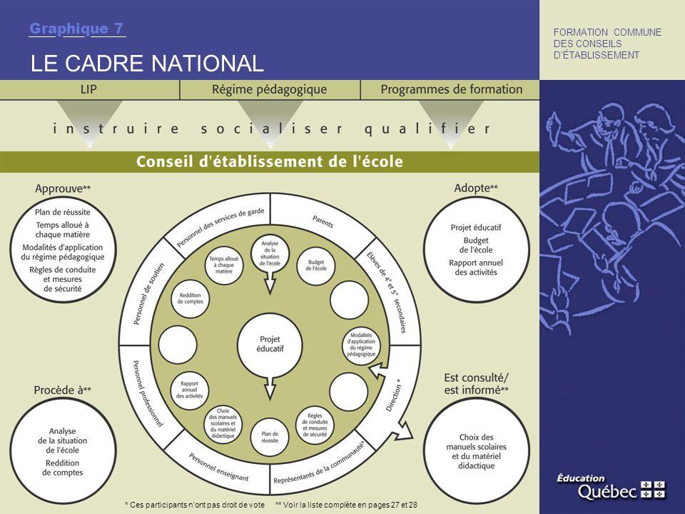 ONT PARTICIPÉ À LA RÉALISATION DE CE DOCUMENT LES ORGANISMES SUIVANTS : FORMATION COMMUNE DES CONSEILS DÉTABLISSEMENT
