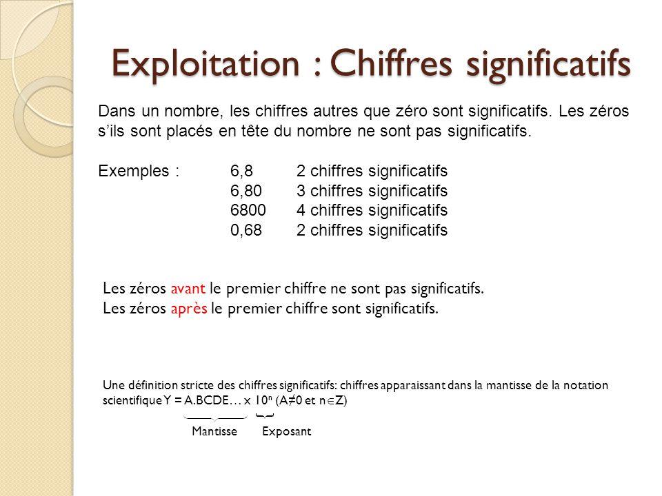 Exploitation : Chiffres significatifs Les zéros avant le premier chiffre ne sont pas significatifs. Les zéros après le premier chiffre sont significat