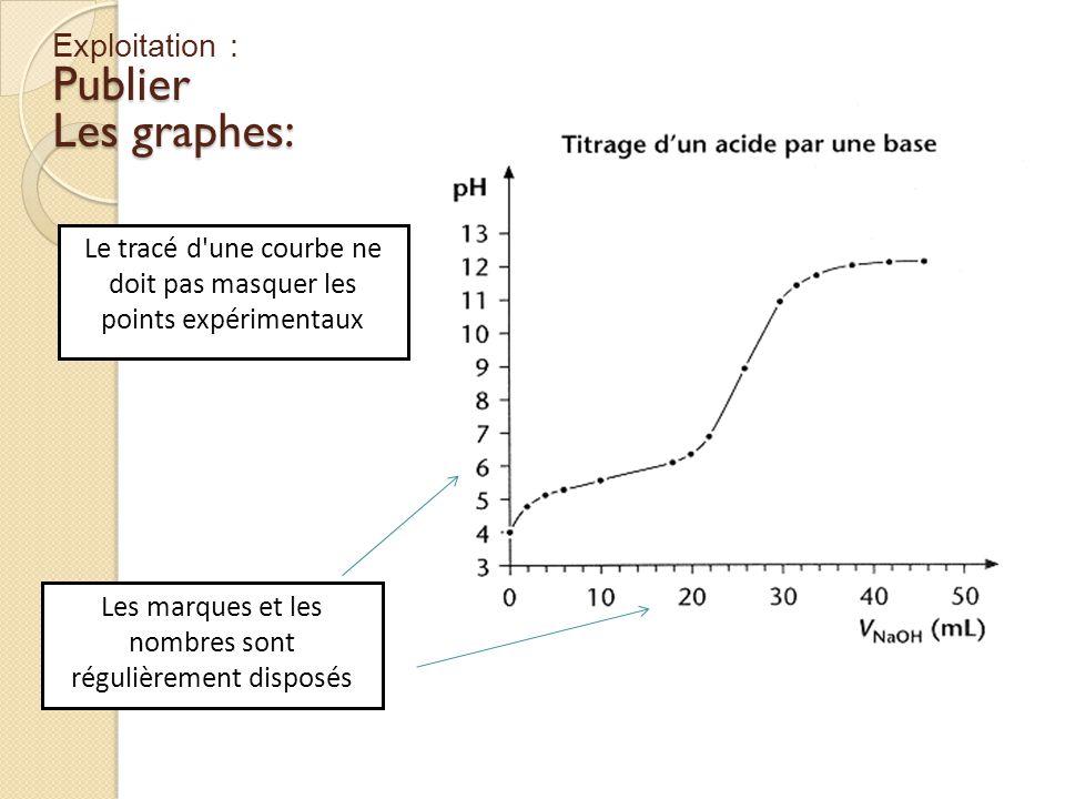 Le tracé d'une courbe ne doit pas masquer les points expérimentaux Les marques et les nombres sont régulièrement disposés Exploitation :Publier Les gr