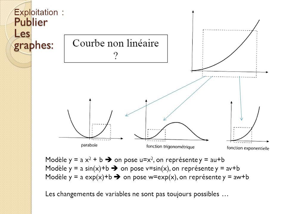 Modèle y = a x 2 + b on pose u=x 2, on représente y = au+b Modèle y = a sin(x)+b on pose v=sin(x), on représente y = av+b Modèle y = a exp(x)+b on pos