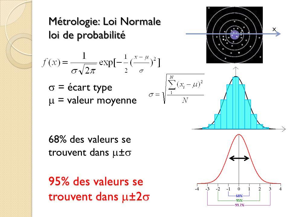 Métrologie: Loi Normale loi de probabilité 95% des valeurs se trouvent dans ±2 Métrologie: Loi Normale loi de probabilité = écart type = valeur moyenn