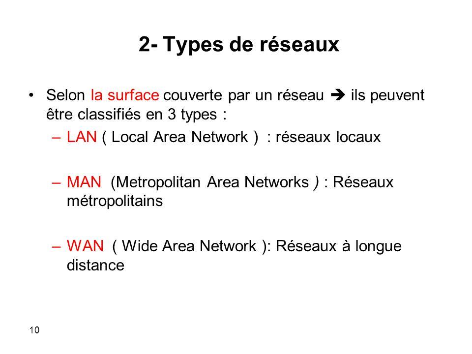 2- Types de réseaux Selon la surface couverte par un réseau ils peuvent être classifiés en 3 types : –LAN ( Local Area Network ) : réseaux locaux –MAN (Metropolitan Area Networks ) : Réseaux métropolitains –WAN ( Wide Area Network ): Réseaux à longue distance 10
