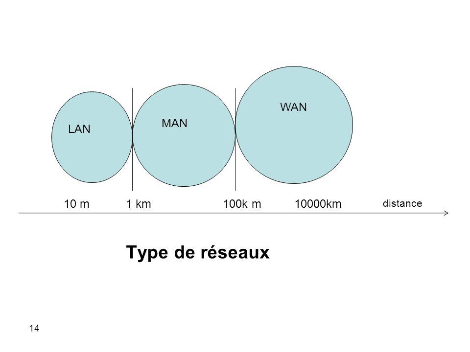 LAN MAN WAN 10 m 1 km 100k m 10000km distance Type de réseaux 14