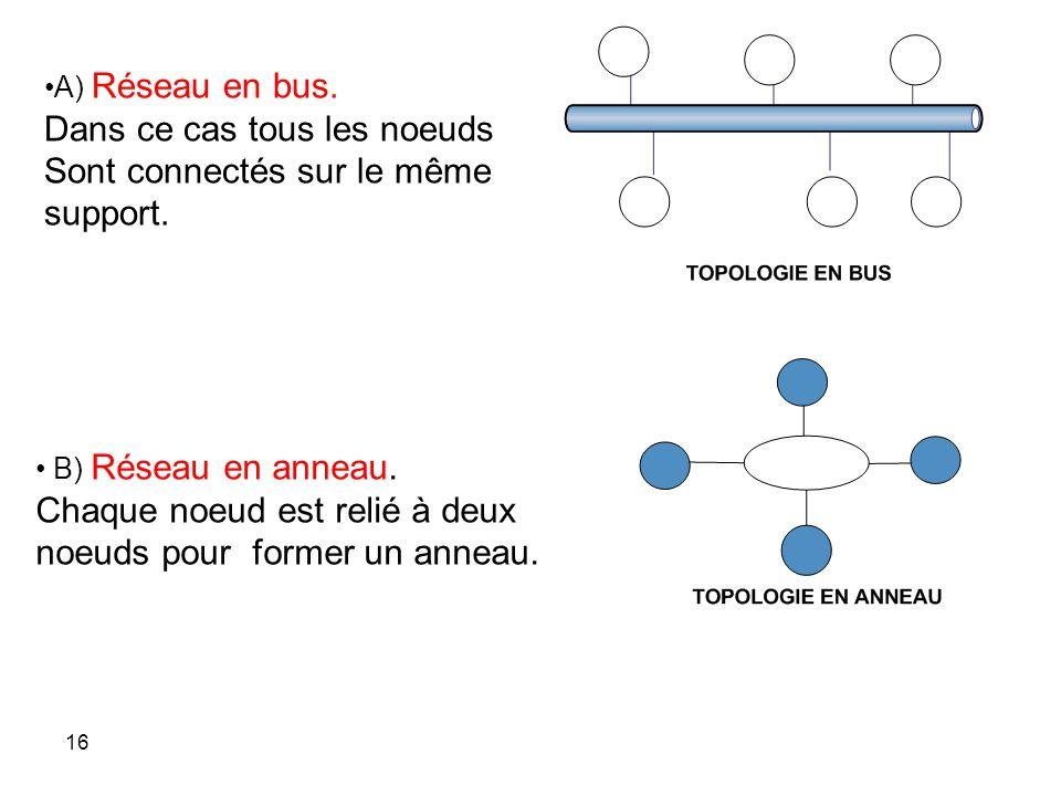A) Réseau en bus.Dans ce cas tous les noeuds Sont connectés sur le même support.