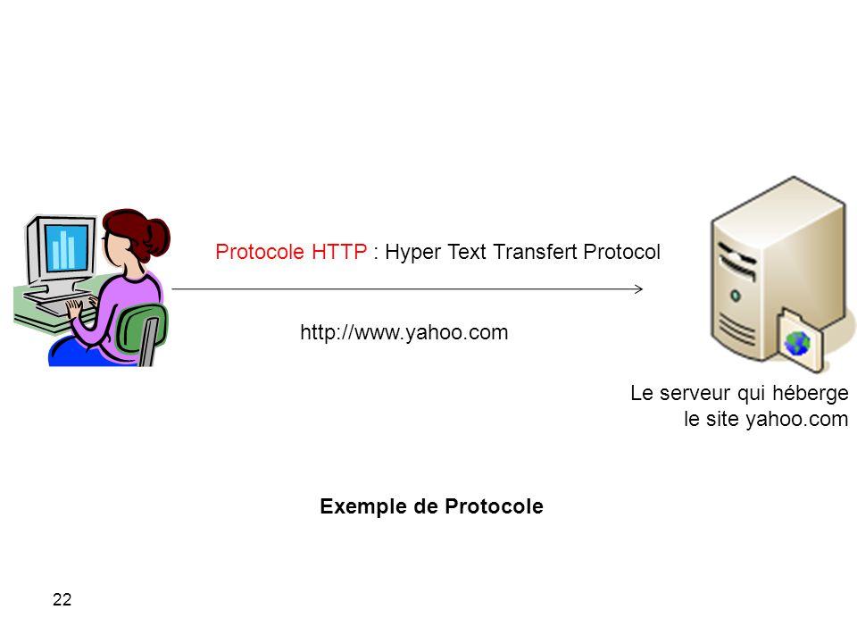 http://www.yahoo.com Protocole HTTP : Hyper Text Transfert Protocol Le serveur qui héberge le site yahoo.com Exemple de Protocole 22