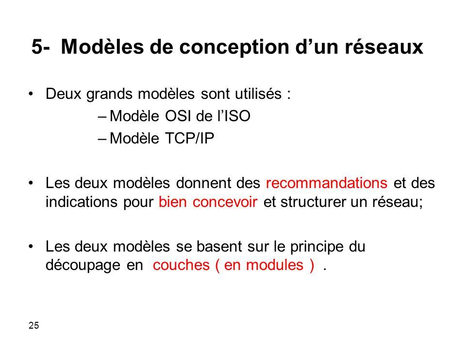 5- Modèles de conception dun réseaux Deux grands modèles sont utilisés : –Modèle OSI de lISO –Modèle TCP/IP Les deux modèles donnent des recommandations et des indications pour bien concevoir et structurer un réseau; Les deux modèles se basent sur le principe du découpage en couches ( en modules ).