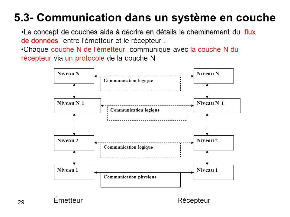 Niveau N Niveau N-1 Niveau 1 Niveau 2 Niveau 1 Niveau 2 Niveau N-1 Niveau N Communication physique Communication logique Émetteur 5.3- Communication dans un système en couche Le concept de couches aide à décrire en détails le cheminement du flux de donnéesLe concept de couches aide à décrire en détails le cheminement du flux de données entre lémetteur et le récepteur.