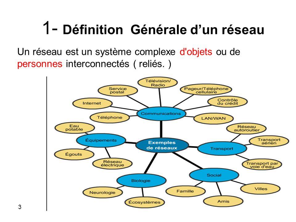 1- Définition Générale dun réseau Un réseau est un système complexe d objets ou de personnes interconnectés ( reliés.