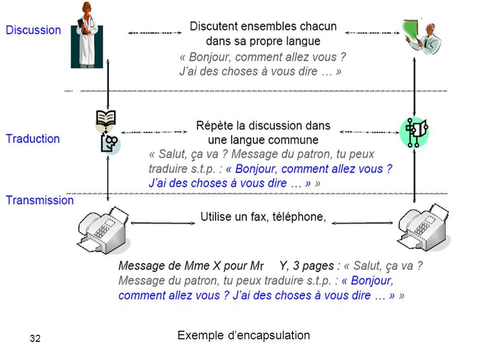 Exemple dencapsulation 32