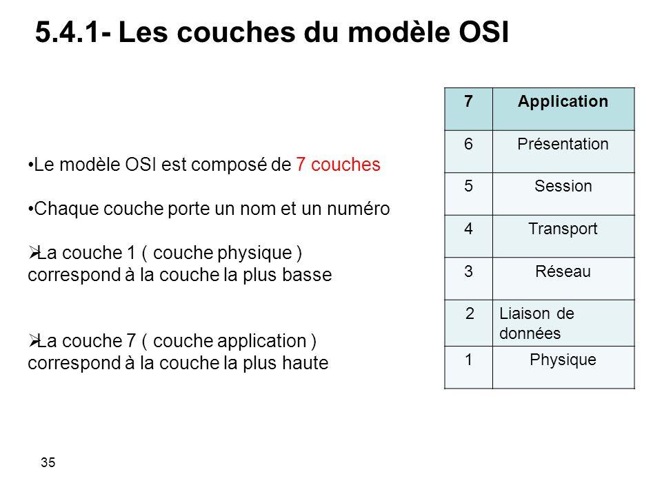 7Application 6Présentation 5Session 4Transport 3Réseau 2Liaison de données 1Physique Le modèle OSI est composé de 7 couches Chaque couche porte un nom et un numéro La couche 1 ( couche physique ) correspond à la couche la plus basse La couche 7 ( couche application ) correspond à la couche la plus haute 5.4.1- Les couches du modèle OSI 35