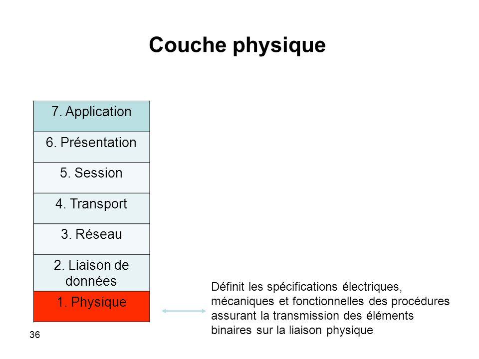 Couche physique 7.Application 6. Présentation 5. Session 4.