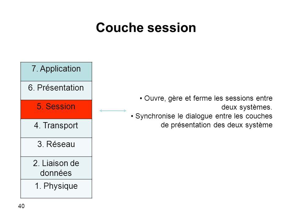 Couche session 7.Application 6. Présentation 5. Session 4.