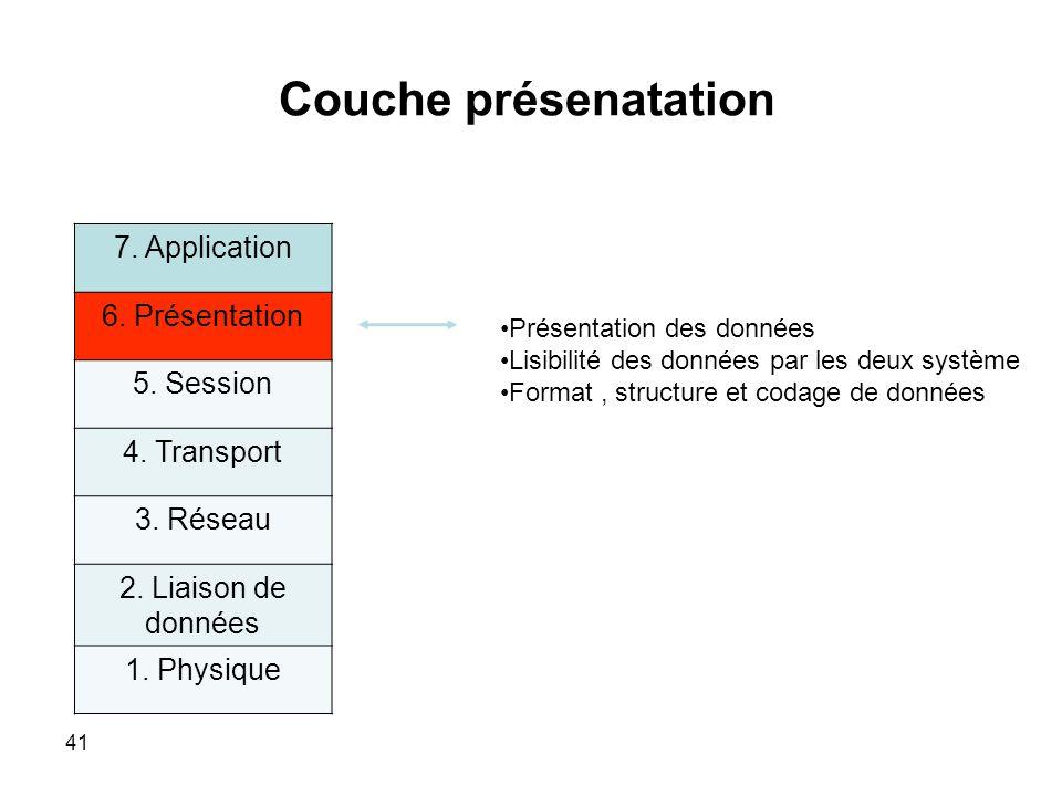 Couche présenatation 7.Application 6. Présentation 5.