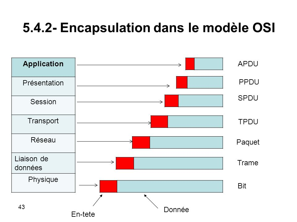 5.4.2- Encapsulation dans le modèle OSI Application Présentation Session Transport Réseau Liaison de données Physique APDU PPDU SPDU TPDU Paquet Trame Bit En-tete Donnée 43